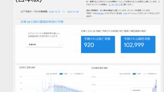 COVID-19 GoogleのAI予測_2020/12/14